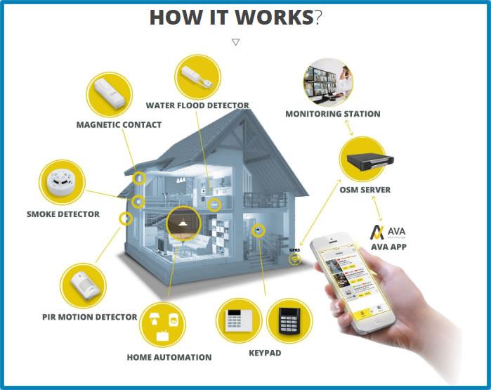 hırsız alarm sistemleri, callisto hırsız alarm sistemleri